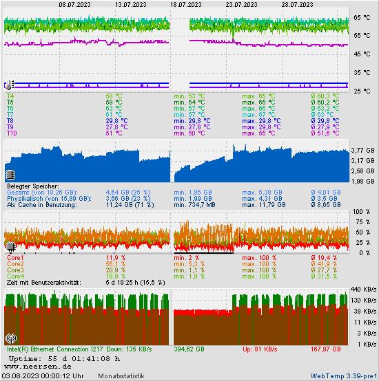 CPU-Temperatur und andere Messwerte